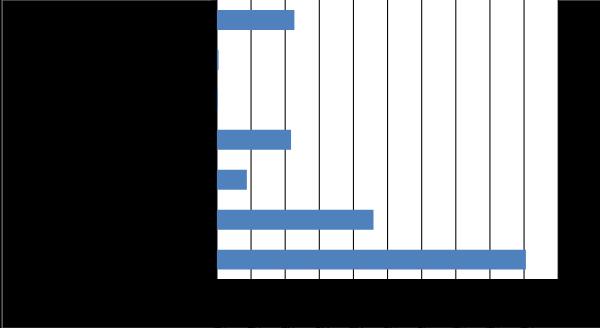 grafico-ingresos